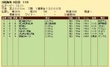 第31S:06月2週 仏ダービー 成績