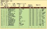 第33S:10月4週 富士S 成績