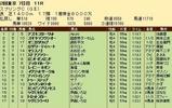 第28S:05月3週 スプリングC 成績