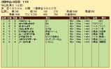 第20S:03月3週 中山牝馬S 成績