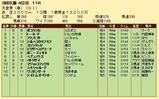 第22S:05月1週 天皇賞春 成績