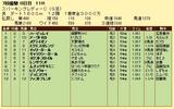 第18S:07月2週 スパーキングレディーC 成績