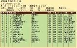 第30S:10月4週 JBCC 成績