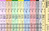 第33S:01月3週 日経新春杯
