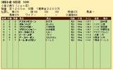 第32S:09月2週 小倉2歳S 成績