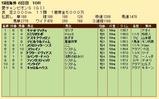 第29S:09月1週 愛チャンピオンS 成績