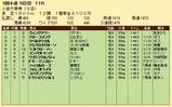 第24S:02月1週 小倉大賞典 成績