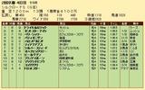 第25S:02月2週 シルクロードS 成績