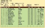第35S:01月1週 京都金杯 成績