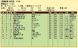 第17S:08月2週 関屋記念 成績