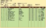 第30S:03月2週 黒船賞 成績