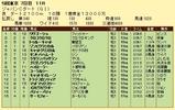 第17S:12月1週 ジャパンカップダート 成績