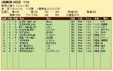 第33S:09月2週 新潟2歳S 成績