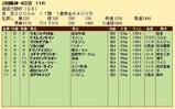 第23S:04月1週 産経大阪杯 成績