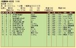第25S:04月2週 桜花賞 成績