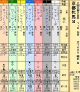 第31S:02月1週 京都牝馬S