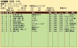 第34S:06月3週 関東オークス 成績
