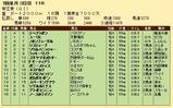 第23S:06月5週 帝王賞 成績