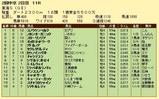 第18S:05月4週 東海S 成績