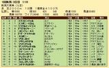 第35S:05月2週 新潟大賞典 成績