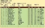 第24S:03月3週 名古屋大賞典 成績