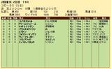 第27S:04月4週 フローラS 成績