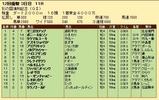 第30S:11月3週 彩の国浦和記念 成績
