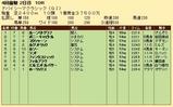 第20S:03月5週 ドバイSC 成績