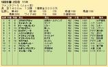 第33S:11月2週 ファンタジーS 成績