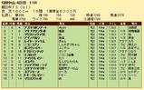 第27S:12月3週 朝日杯FS 成績