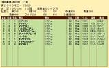 第24S:05月1週 英2000ギニー 成績