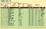 第30S:03月5週 ドバイGS 成績