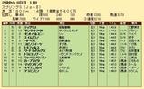 第34S:03月4週 スプリングS 成績