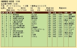 第21S:03月3週 名古屋大賞典 成績