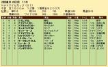 第34S:05月2週 NHKマイルC 成績