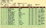 第25S:10月2週 白山大賞典 成績