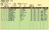 第17S:07月2週 七夕賞 成績