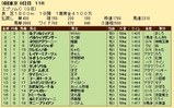 第32S:06月3週 エプソムC 成績