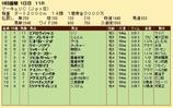 第34S:07月3週 マーキュリC 成績