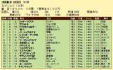 第17S:06月3週 エプソムC 成績