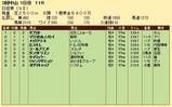第28S:03月5週 日経賞 成績
