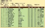 第20S:06月5週 宝塚記念 成績