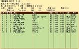 第35S:11月4週 東京スポーツ杯2歳S 成績