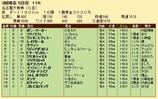 第25S:03月3週 名古屋大賞典 成績