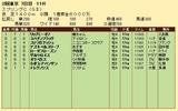 第32S:05月3週 スプリングC 成績