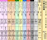 第33S:02月2週 小倉大賞典