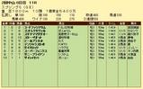 第19S:03月4週 スプリングS 成績