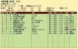 第34S:02月1週 京都牝馬S 成績