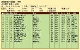第31S:03月3週 名古屋大賞典 成績