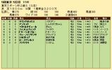 第25S:11月4週 東京スポーツ杯2歳S 成績